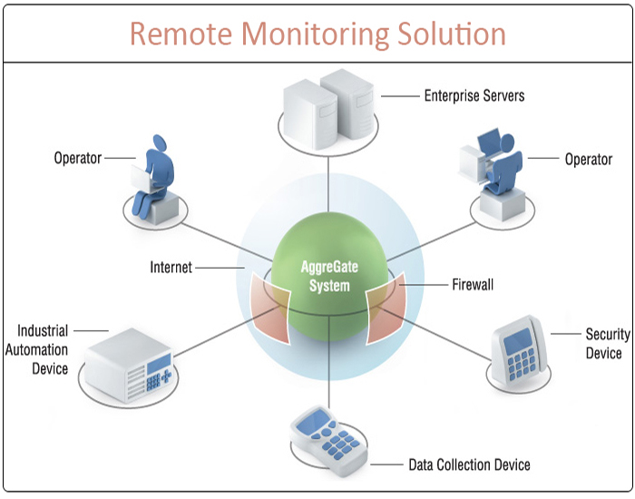 remote monitoring services by TAS